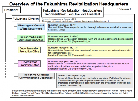 Tepco released the overview of Fukushima headquarters