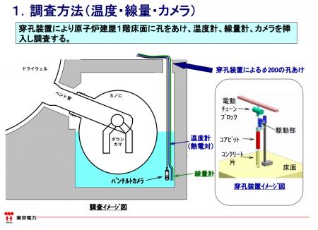 [Imprévu] Tepco a échoué dans son exploration de la salle du tore du réacteur 2