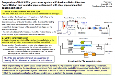 Suspension of reactor3 gas control system