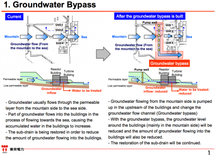 [Tepco report] Progress and schedule of the groundwater bypass construction