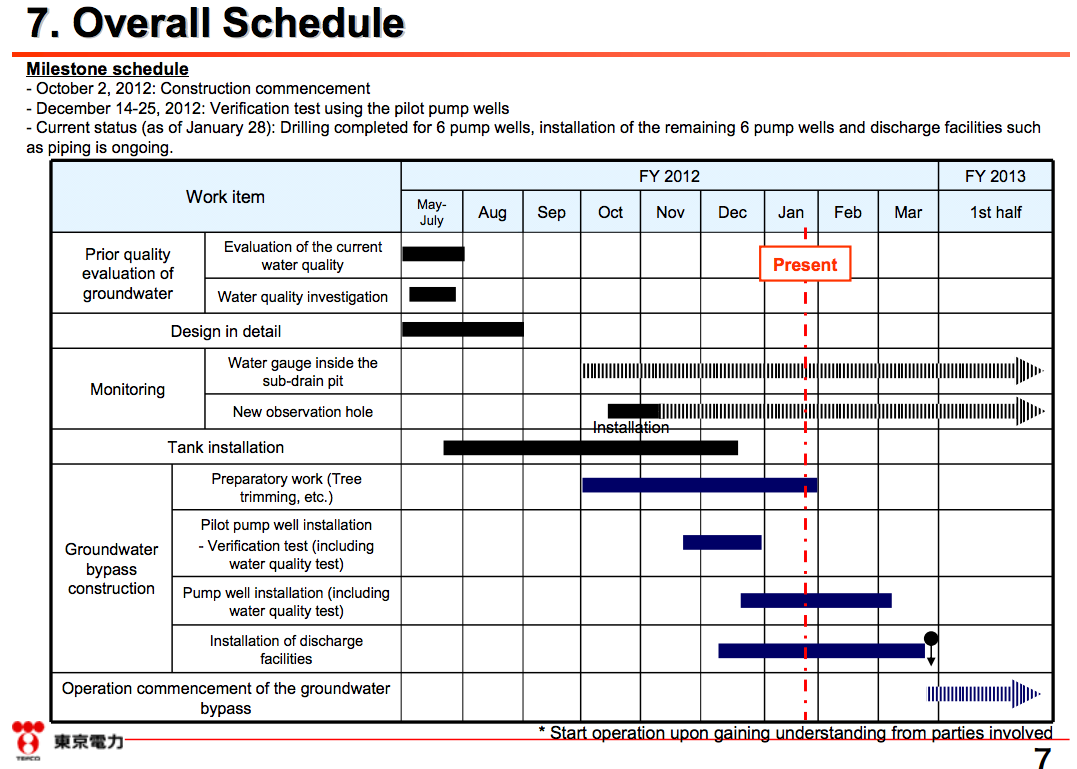 7 [Tepco report] Progress and schedule of the groundwater bypass ...