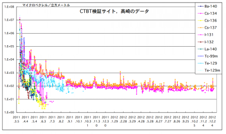 Cesium-134/137 amount in the atmosphere have not been changed since September of 2011