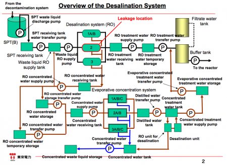 2 Leakage from the desalination system again