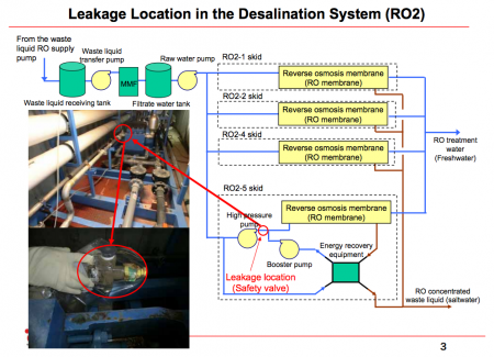 3 Leakage from the desalination system again