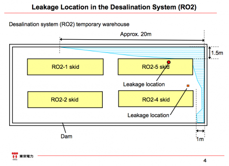 4 Leakage from the desalination system again