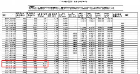 3/21/2011-The day when G.Washington evacuated Yokosuka, possible explosion happened in reactor3 again