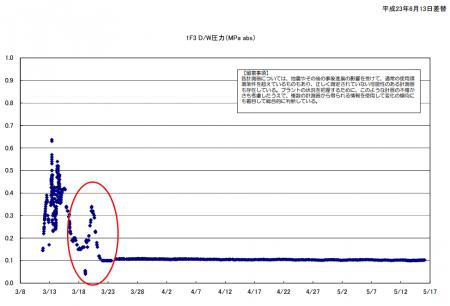 3 3/21/2011-The day when G.Washington evacuated Yokosuka, possible explosion happened in reactor3 again