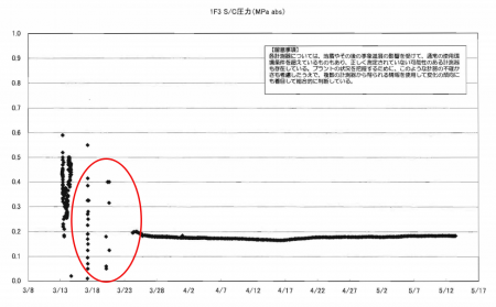 4 3/21/2011-The day when G.Washington evacuated Yokosuka, possible explosion happened in reactor3 again