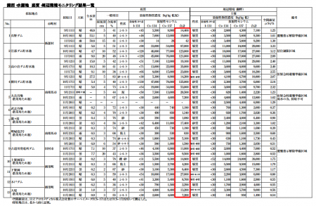 125,000 Bq/Kg of cesium from water reservoir for agriculture and industry in Minamisoma city