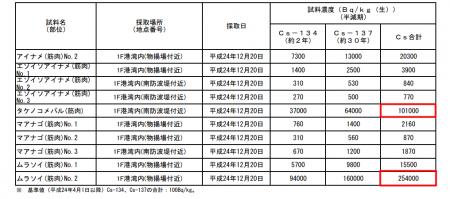 254,000 Bq/Kg from rockfish in Fukushima plant port