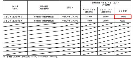 254,000 Bq/Kg from rockfish in Fukushima plant port 2