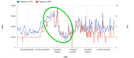 Reactor2 pressure had a huge drop in October. 2012