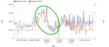 Reactor2 pressure had a huge drop in October. 2012