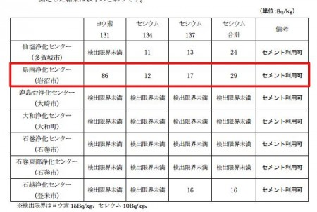 86 Bq/Kg of Iodine-131 measured from sewage sludge in Miyagi