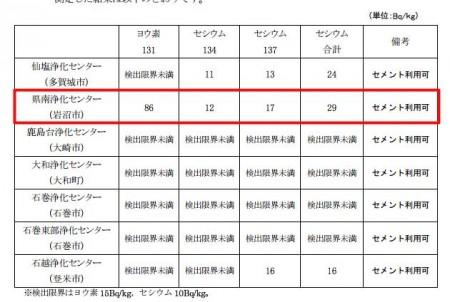 86 Bq/Kg of Iodine-131 measured from sewage sludge in Miyagi