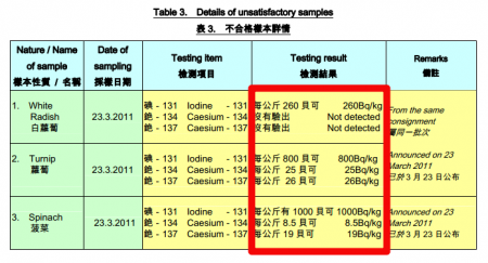 10 Radioactive tea leaves are exported from Japan to Hongkong