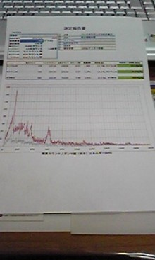 Cesium-134/137 and iodine-131 were measured fron snow in the winter of 2012