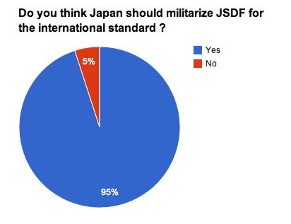 "Sankei newspaper reported 95% of ""the people"" are for setting up military, 92% of respondents were male"