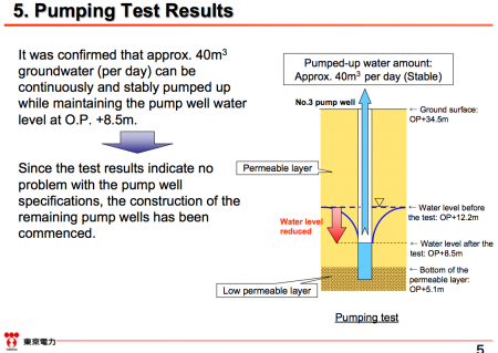 5 [Tepco report] Progress and schedule of the groundwater bypass construction