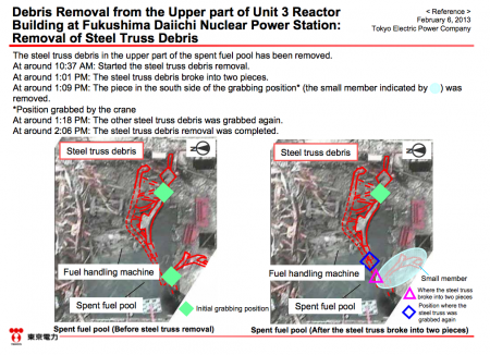 The progress of debris removal from SFP of reactor3