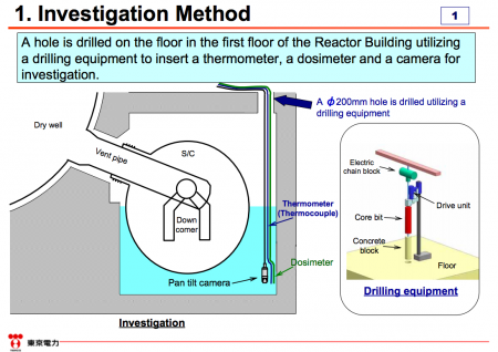 Tepco investigated the torus room of reactor1