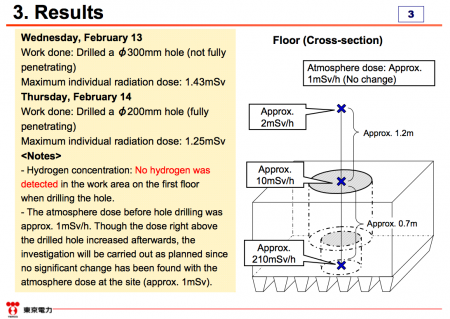 3 Tepco investigated the torus room of reactor1
