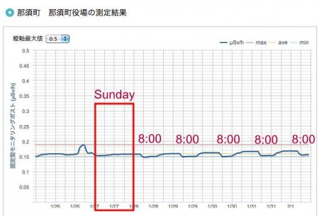 The radiation level monitored in Nasu town hall in Tochigi still drops at 8AM every weekday