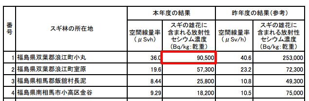 90,500 Bq/Kg of cesium from the pollen of Japanese cedar