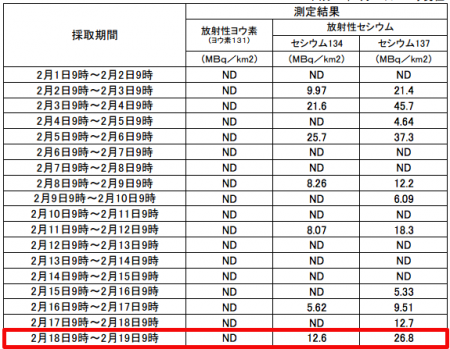 "Fallout level in Fukushima city spiked again, ""the 3rd highest reading in February"""