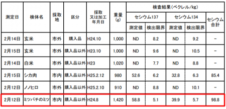 98.8 Bq/Kg of cesium from honey produced in Tochigi