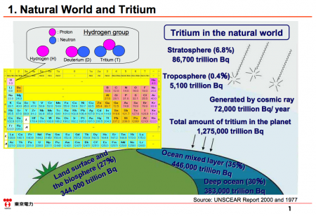2 Tepco started propaganda to downplay the risk of Tritium before discharging contaminated water to the sea