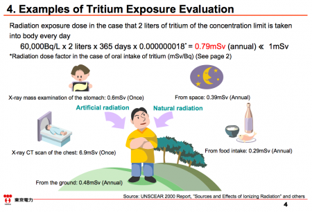5 Tepco started propaganda to downplay the risk of Tritium before discharging contaminated water to the sea