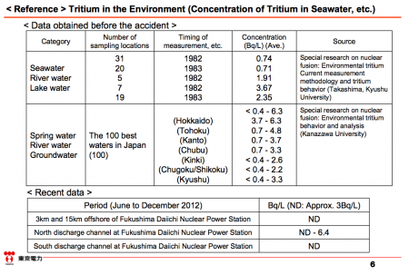 7 Tepco started propaganda to downplay the risk of Tritium before discharging contaminated water to the sea