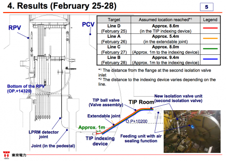 "4 Tepco failed in installing thermometers into reactor2, ""4 fiberscopes all stuck in the pipe"""