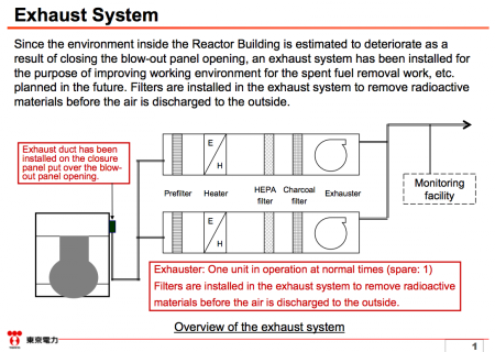 2 Tepco took 2 years to close the blow-out panel of reactor2