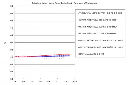 Reactor2 temperature is increasing again