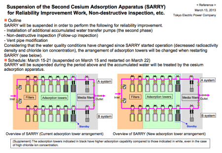"The second cesium adsorption apparatus ""Sarry"" to be suspended for inspection"