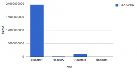 The radioactive density of SFP of reactor 1 is 5266 times much as reactor4