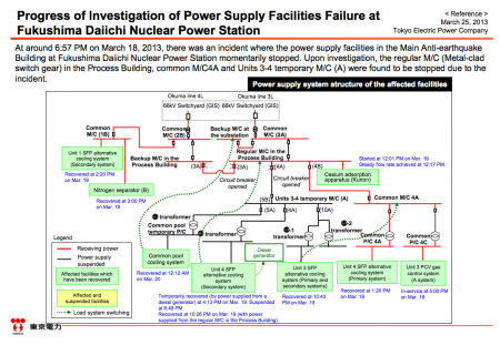 """[Power stoppage] Tepco sounds serious, """"Electric shock mark was found on the dead mouse"""""""