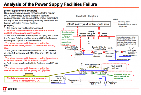 """2 [Power stoppage] Tepco sounds serious, """"Electric shock mark was found on the dead mouse"""""""