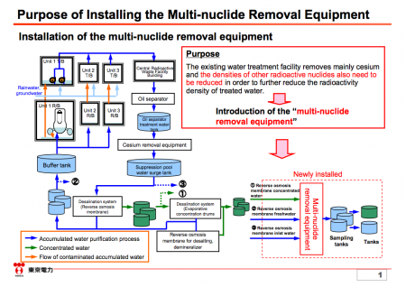 2 Tepco to start the hot test of ALPS, the multiple nuclide purification system on 3/30/2013