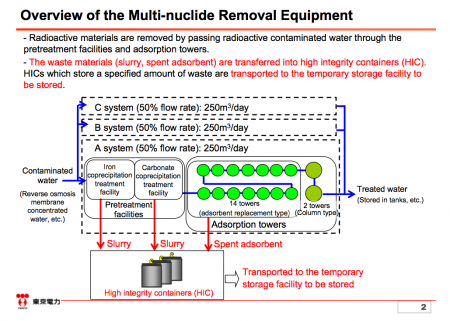 3 Tepco to start the hot test of ALPS, the multiple nuclide purification system on 3/30/2013