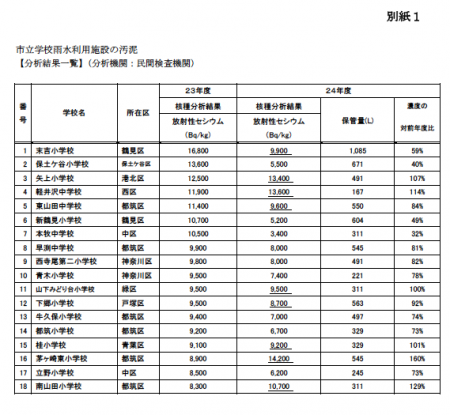 Over 8,000 Bq/Kg measured from 18 schools in Yokohama