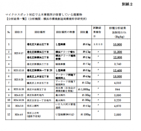 3 Over 8,000 Bq/Kg measured from 18 schools in Yokohama
