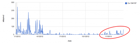 Fallout level in Fukushima city is in the increasing trend since last December
