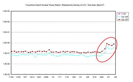 2 Radiation level in sub-drain of reactor1 and 2 picking up
