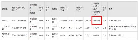 982 Bq/Kg from Shiitake mushroom in Kashiwa Chiba