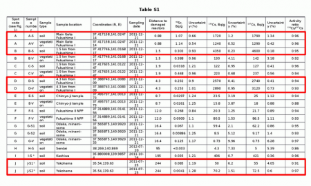 1,140 Bq/Kg of Strontium-90 measured in the main gate of Fukushima plant, 8,950,000 Bq/Kg of Cs-134/137 from vegetation