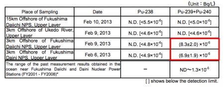 "Plutonium-239/240 measured from 3km offshore of Fukushima Daiichi and Daini, Tepco ""Within normal range"""