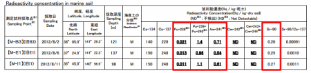 "Am-241 and Pu-238/239/240 measured from offshore Fukushima, Miyagi, Ibaraki, MEXT ""Within normal range"""